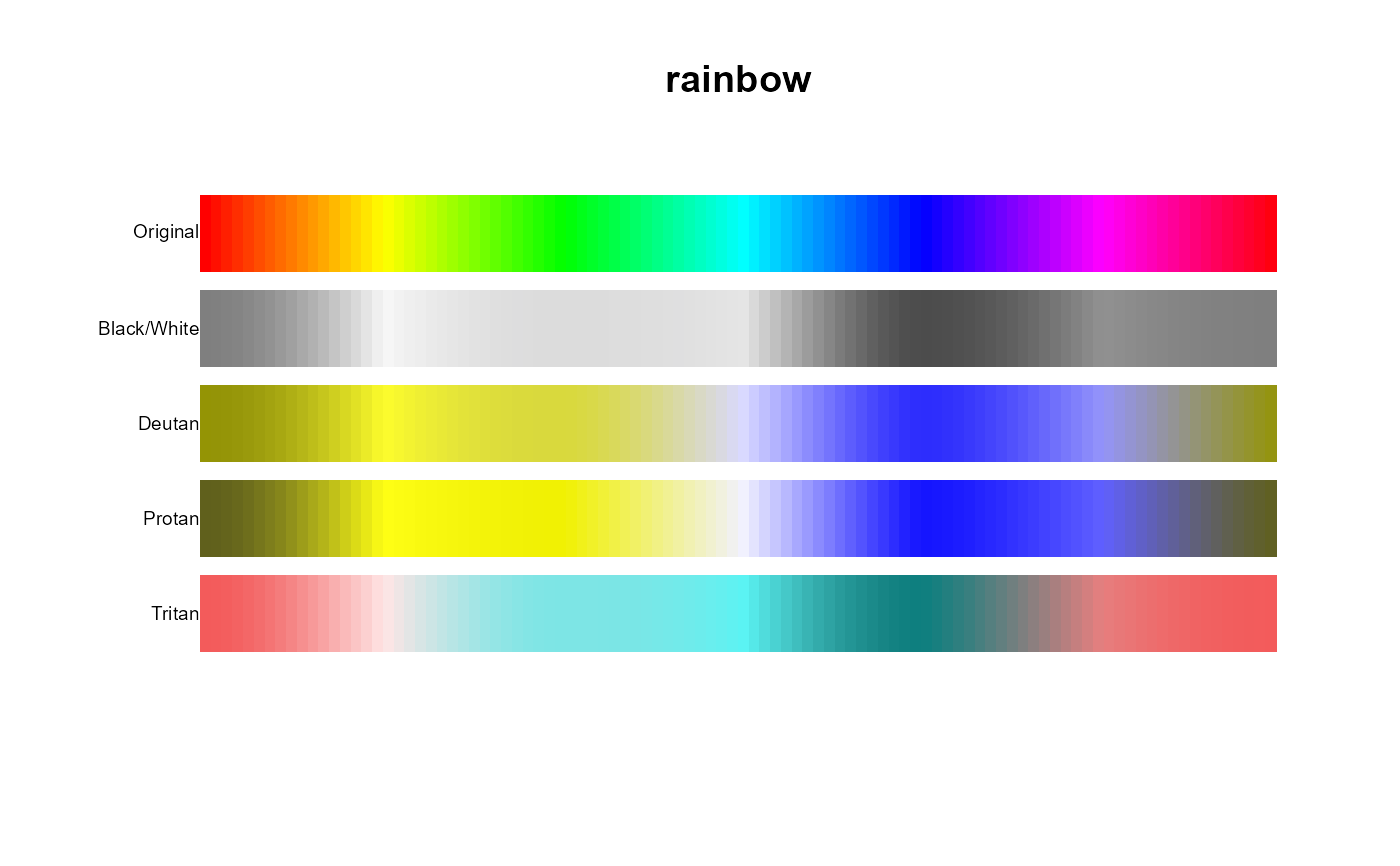 Show A Palette Colormap For Black White And Colorblind Safety Pal Safe Pals